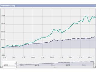So sieht eine solide globale Vermögensbildung aus!